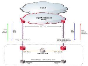 IT-Core-Back-Up-Circuits