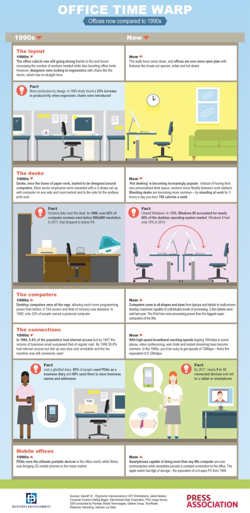 Infographic on Office Changes 1990s to 2015